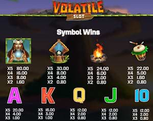Symbol wins on Volatile Slot