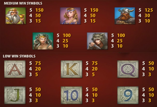 Beowulf slot paytable